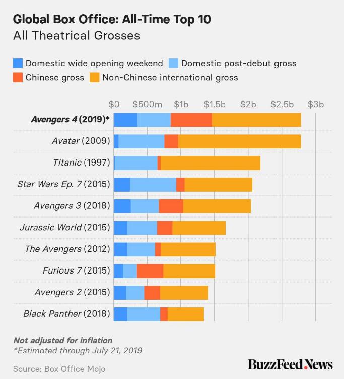 Top 10 filme cu cele mai mari incasari